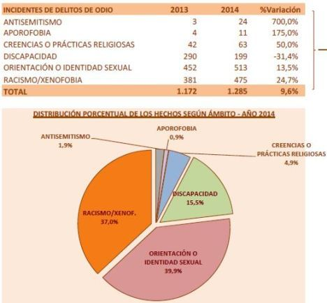 Aporofobia miedo o rechazo a los pobres Gobierno de espana ministerio del interior