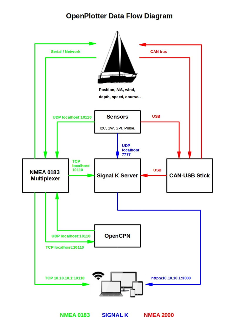 nmea 0183 to usb wiring diagram [ 800 x 1131 Pixel ]
