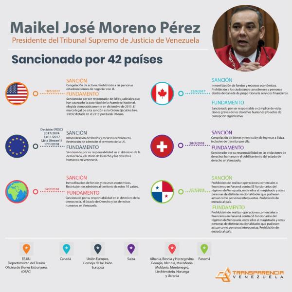 Más de 40 países han sancionado a Maikel Moreno presidente del Tribunal Supremo de Justicia