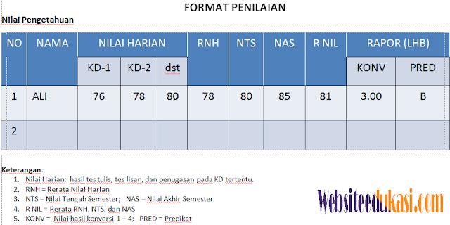 Contoh Format Daftar Nilai Siswa K13 Revisi 2017