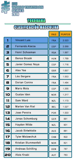Clasificación General Masculina WTS 2019