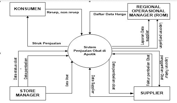 Nur ahmad ihsanullah dfd diagram konteks ccuart Images