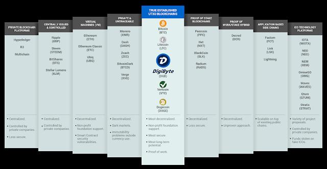 DigiByte'ın Blokchain Endüstrisindeki yeri