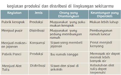 kegiatan produksi dan distribusi di lingkungan sekitarmu