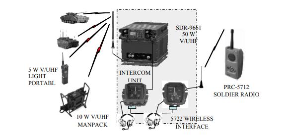 Організація зв'язку між підрозділами та членами екіпажу за допомогою бездротового інтерфейсу АВЗК ICS-6680