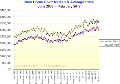 Chart: Cost of A Newly Built Home, USA