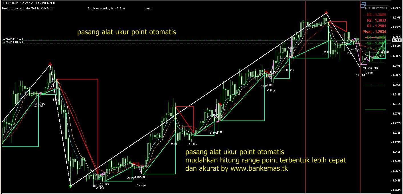 Aplikasi wajib trader forex