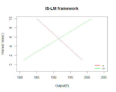 Revisiting basic macroeconomics : Illustrations with R