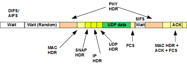 Wi-Fi notebook: PHY rate and UDP throughput