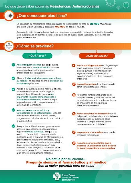 Lo que debes saber sobre las Resitencias Antimicrobianas