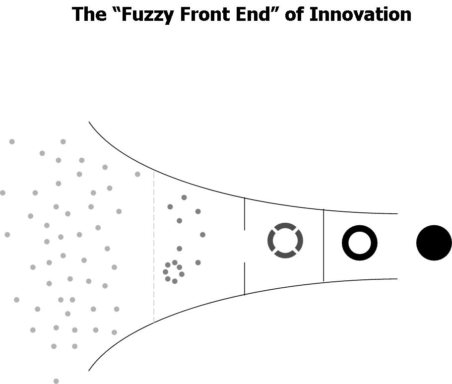 Tim Catchim: 174. MBTI and The Fuzzy Front End of Innovation