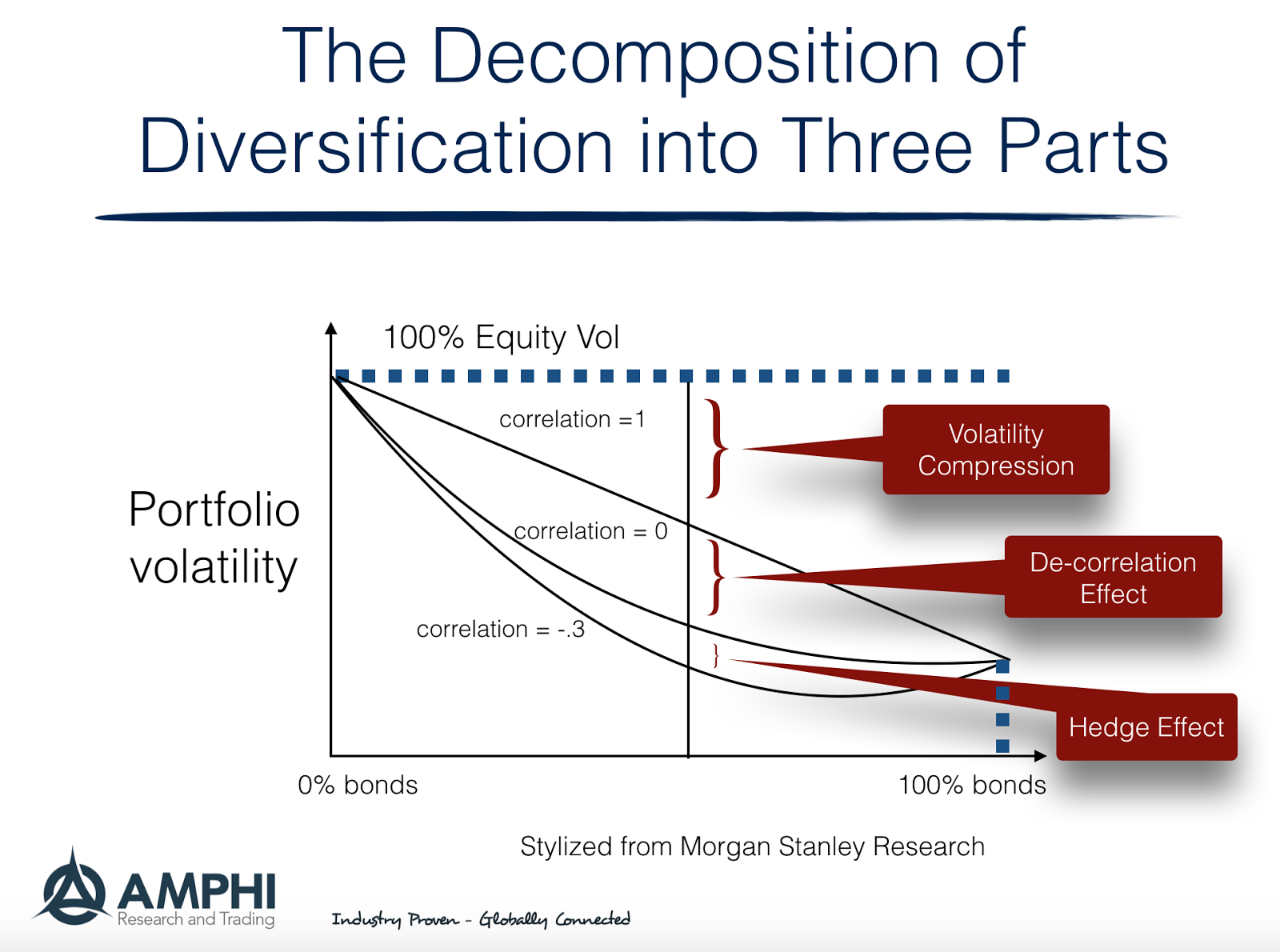 an overview of the background of the study of diversification This article proposes a new explanation for the large cross-sectional variation in  the excess values of diversified firms the model applies the.