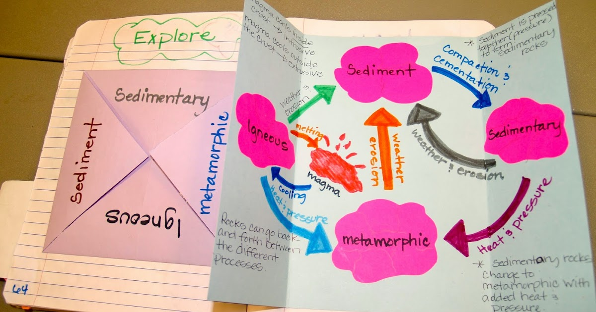 5e learning cycle lesson plan template - teaching science with lynda the rock cycle with