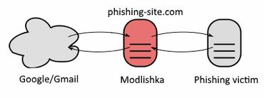 Phishing NG  Bypassing 2FA with Modlishka  and Evilginx 2