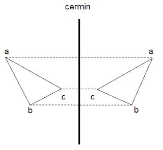 Simetris dan Pencerminan, Materi Matematika Kelas 4 SD Semester 2