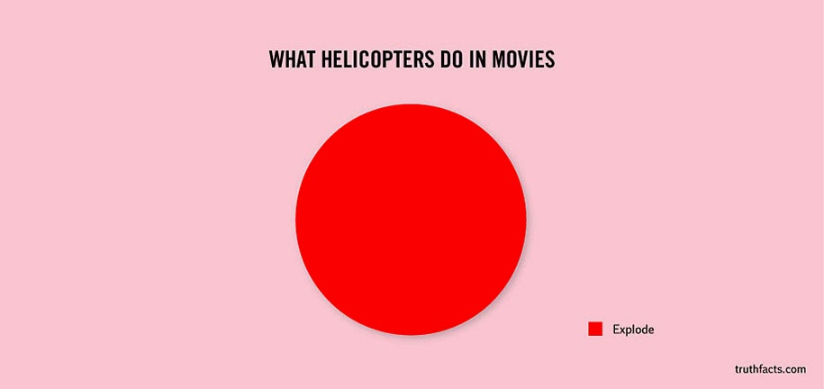 Helicopters general script in movies