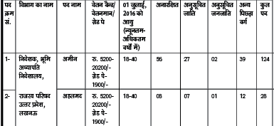 UP Amin Recruitment 124, Post general 56 obc 39 sc 27 and st 2