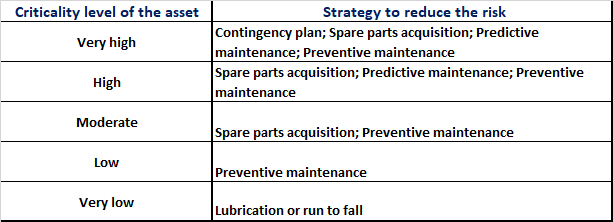 Maintenance efficiency and the classification of its assets