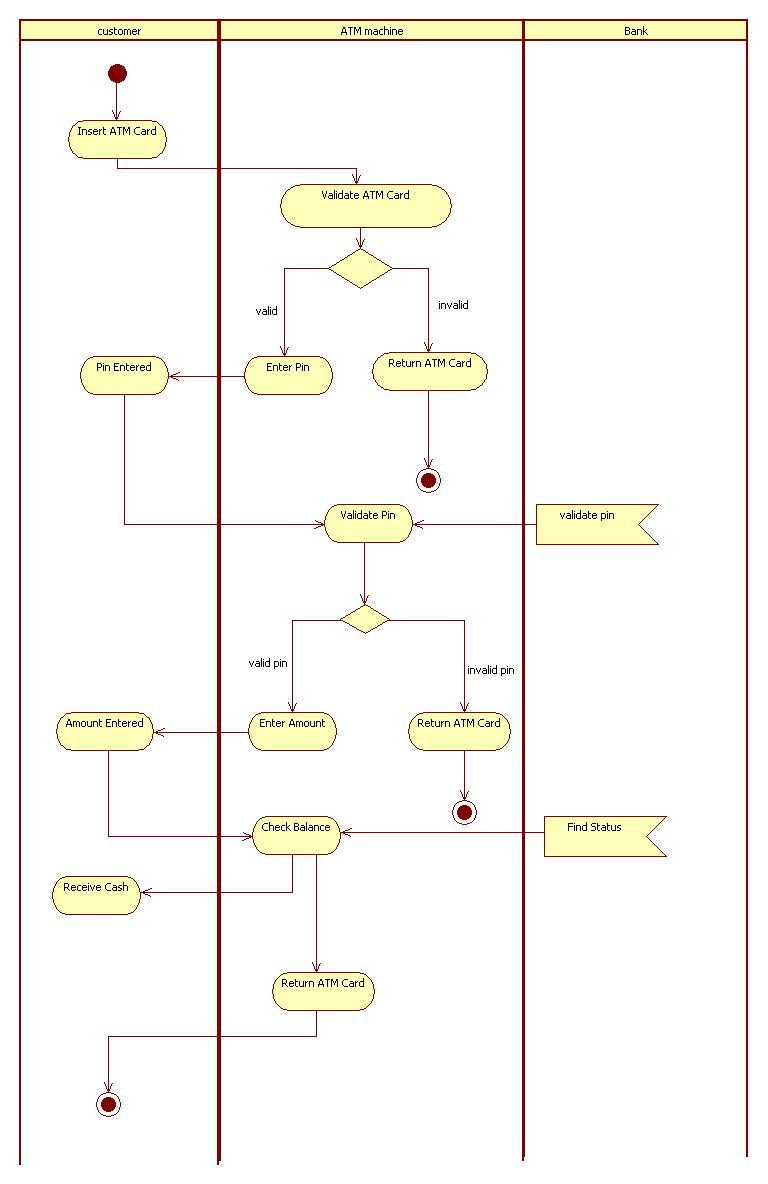 hight resolution of activity diagram for atm machine