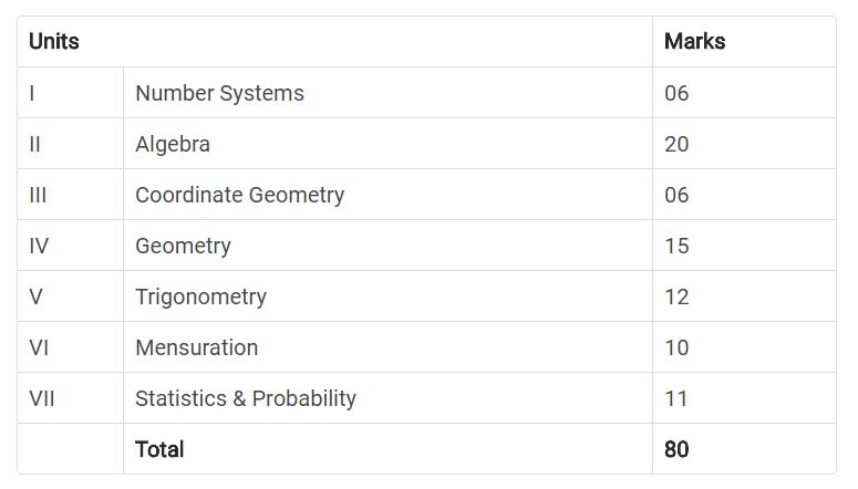 Mathematics Syllabus for CBSE Class 10