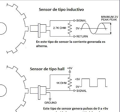 Tipos de sensores del arbol de levas
