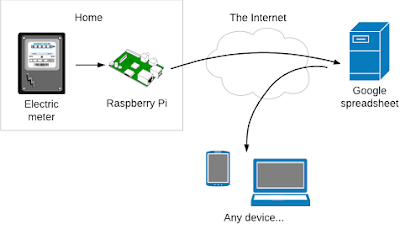 Near real-time remote monitoring of home electric consumption with a Raspberry Pi