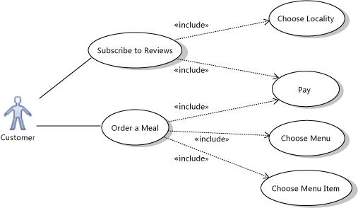 What is UML ? , UML Diagrams: UML Use Case Diagrams