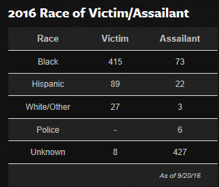 http://heyjackass.com/2016-race-of-victim-assailant/