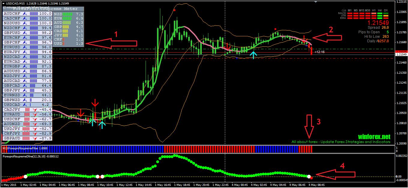 Forex real profit ea mq4