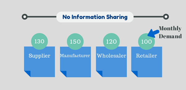 No Information Sharing in Supply Chain Network