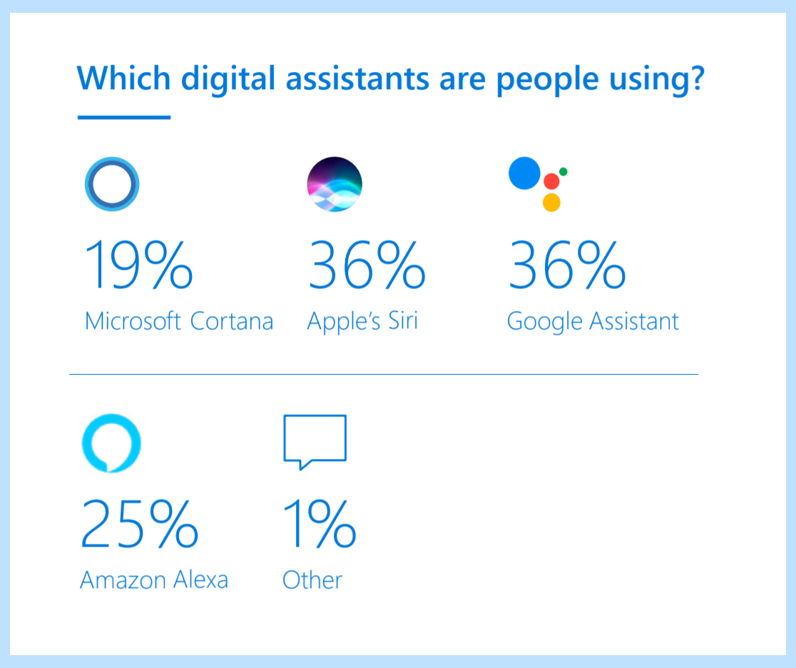 Although the Amazon Alexa is widely known and advertised in the US, it is perhaps surprisingly not the most popular one. Apple's Siri and the Google Assistant tied for first place with 36% of respondents having used each. Alexa came in 3rd with 25% of respondents reporting usage, closely followed by Cortana with 19%.