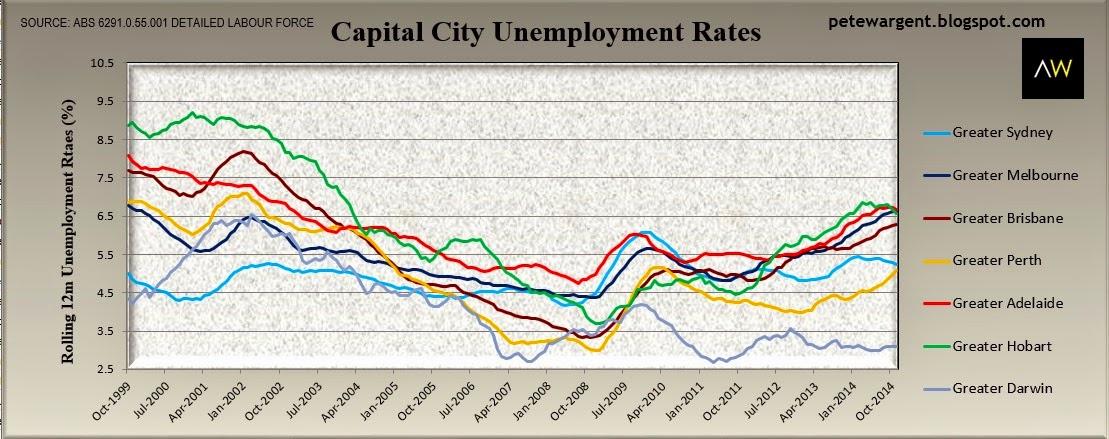 Capital city unemployment rates