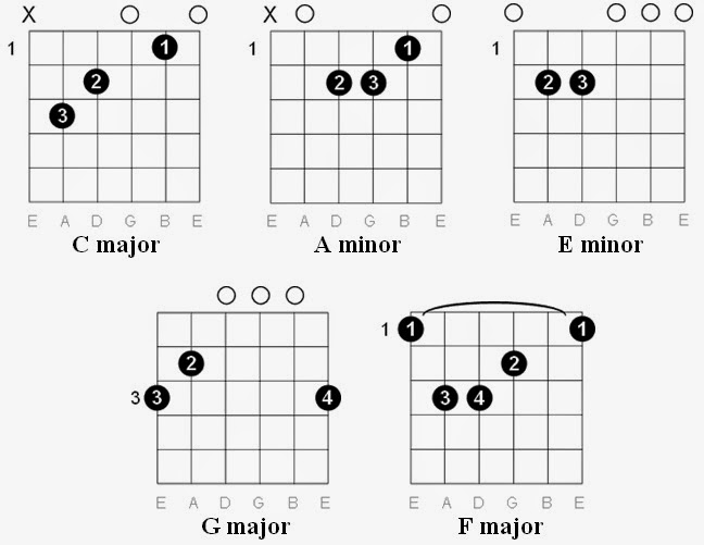 Easy Guitar Tabs: Easy Guitar Tabs: Bloodhound Gang