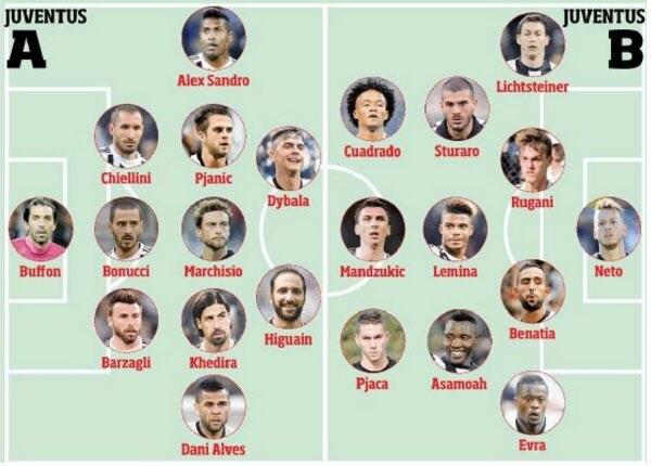 Skuad Utama Juventus