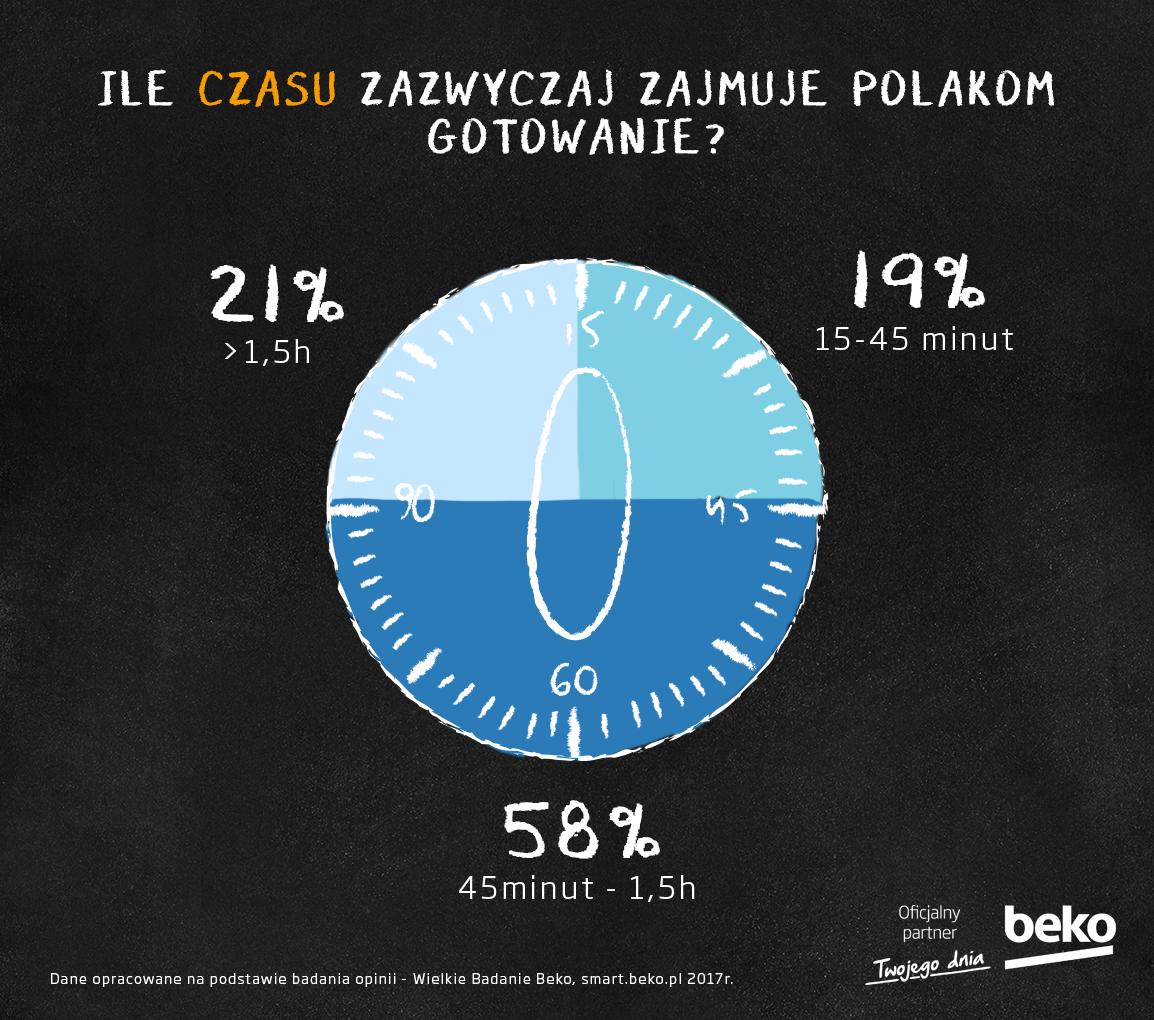 Ile czasu zajmuje Polakom gotowanie?