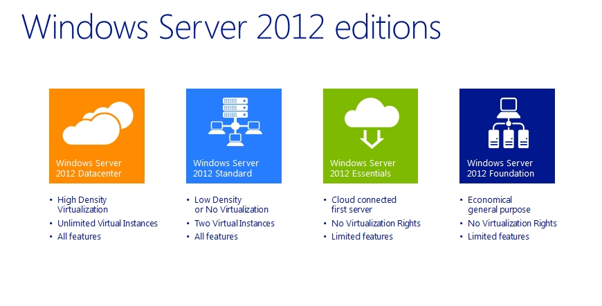 Windows Server 2012 Introduction Editions and New Features