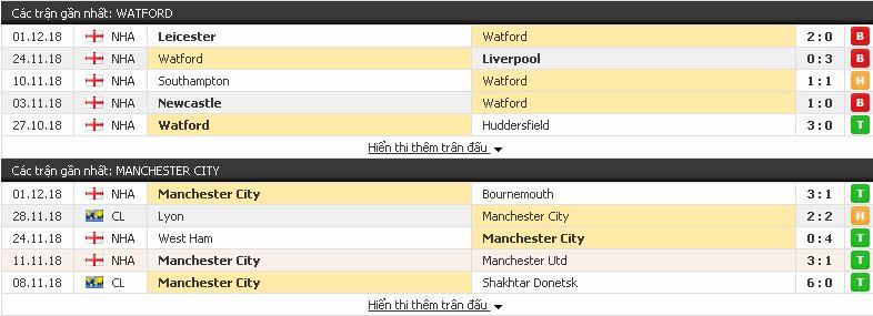 Soi kèo bóng đá Watford vs Man City, 03h ngày 5/12/2018 Watford3