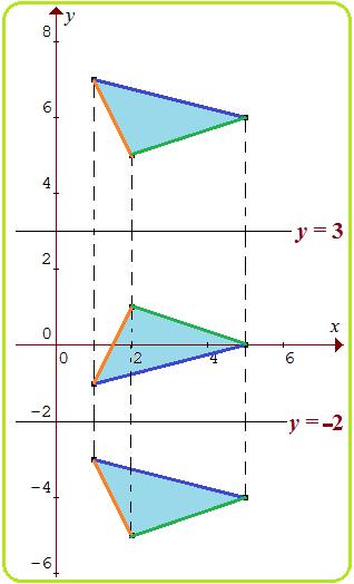 Vertikal Adalah Garis : vertikal, adalah, garis, Komposisi, Pencerminan, Garis, Vertikal, Horizontal, Konsep, Matematika, (KoMa)