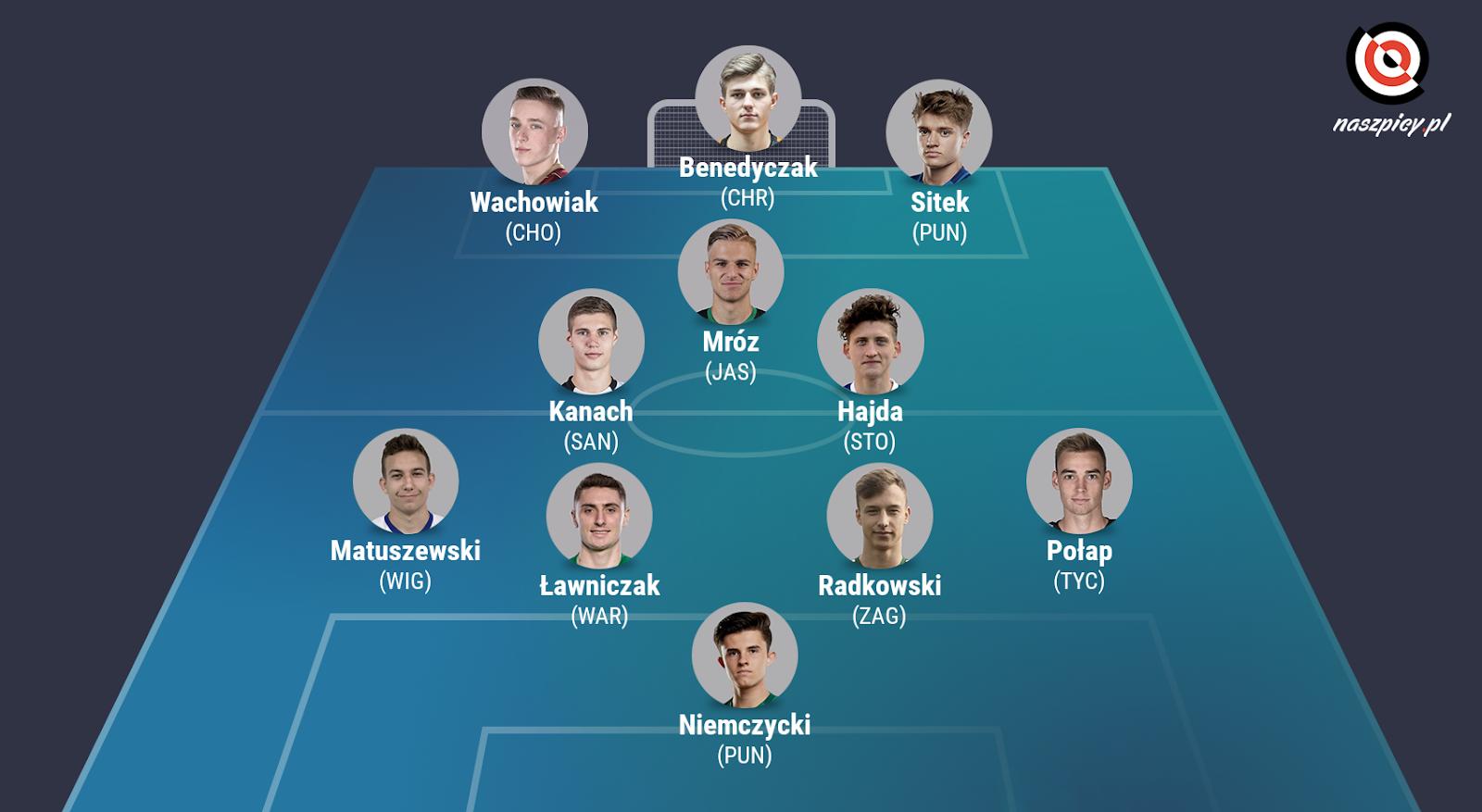 Młodzieżowa jedenastka sezonu Fortuna 1 Ligi 2019/20 wg naszpicy.pl<br><br>graf. Bartosz Urban