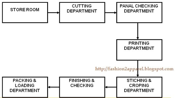 Plant Layout Of Garment Industry Fashion2Apparel