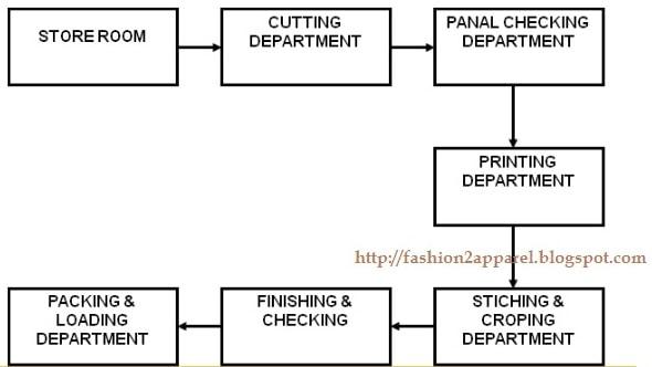 Horizontal garment layout plan