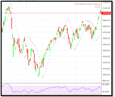 Nifty 50 Chart by CapitalHeight
