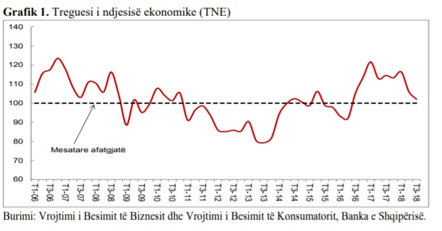 Economic Confidence of Albanian Worsens, Trend Indicator fell by 4 points in the third quarter
