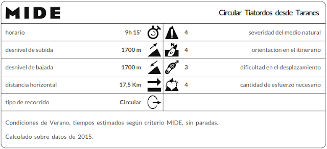 Datos MIDE ruta Tiatordos Taranes