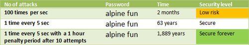 Боремся со взломом паролей