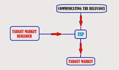 USP and Advertisement Strategy