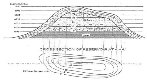 Penilaian Formasi reservoir Minyak dan Gas Bumi