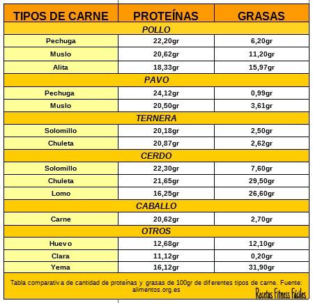 Tabla Comparativa De Proteínas En Diferentes Alimentos I Carnes Recetas Fitness Fáciles Recetas Fitness Fáciles