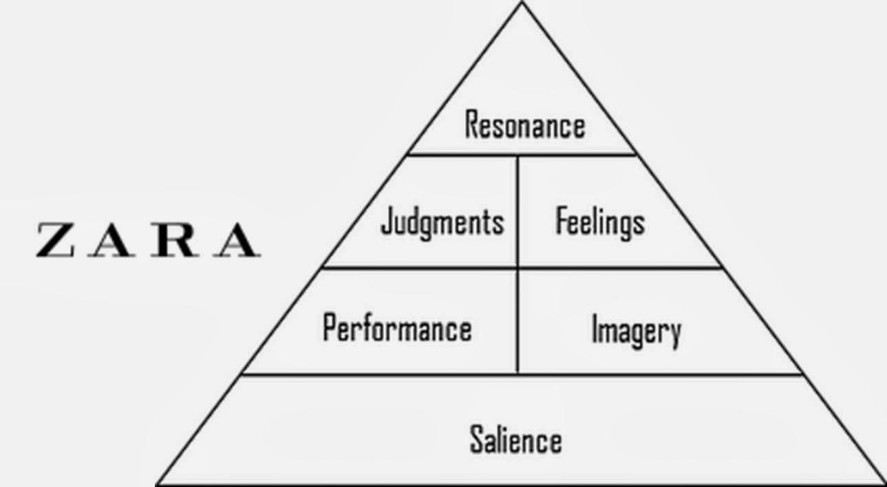 hight resolution of zara cbbe pyramid