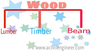 Timber, lumber, beam